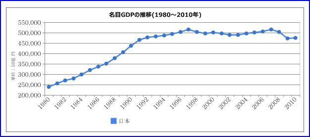 日本のGDP(経済力の指標=国内...