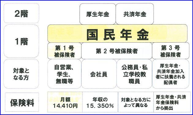 国民年金 ≪出所:三井住友銀行 『わかりやすい! 公的年金』≫ 公的年金は、例外... 『見直し