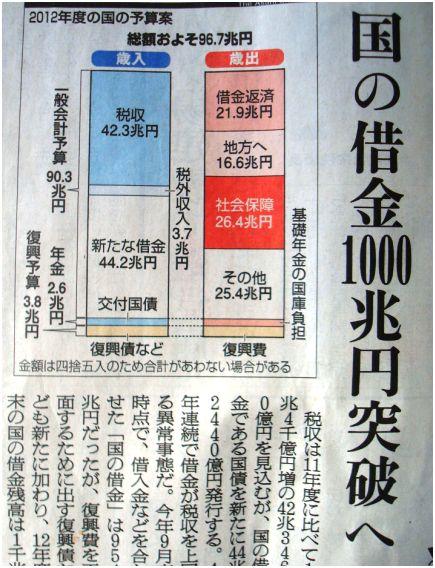 「1000兆円」の画像検索結果