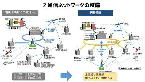 通信ネットワーク概要資料(抜粋)