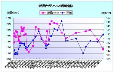 燃費2010/6/5