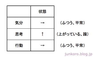 双極性障害混合状態の表2