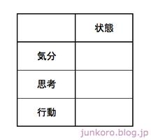 双極性障害混合状態の表1