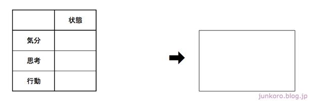 双極性障害混合状態の表フォーマット