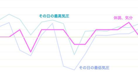 バイオリズムグラフ