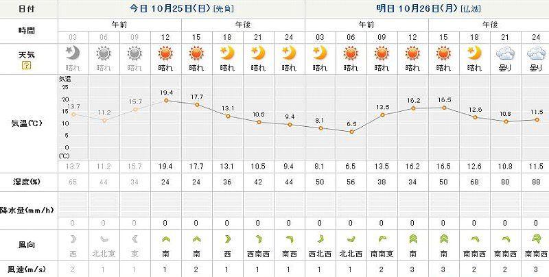 の 温度 今日 「今日は地球の温度を計算してみよう」(その2)(江頭教授): 東京工科大学