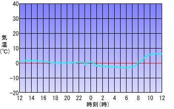 graphY