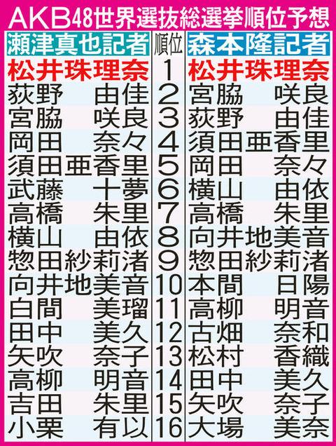 【日刊スポーツ6/10】日刊スポーツ記者の予想が2名とも1位が松井珠理奈という予想 (でかえって怖い件)予想順位一覧