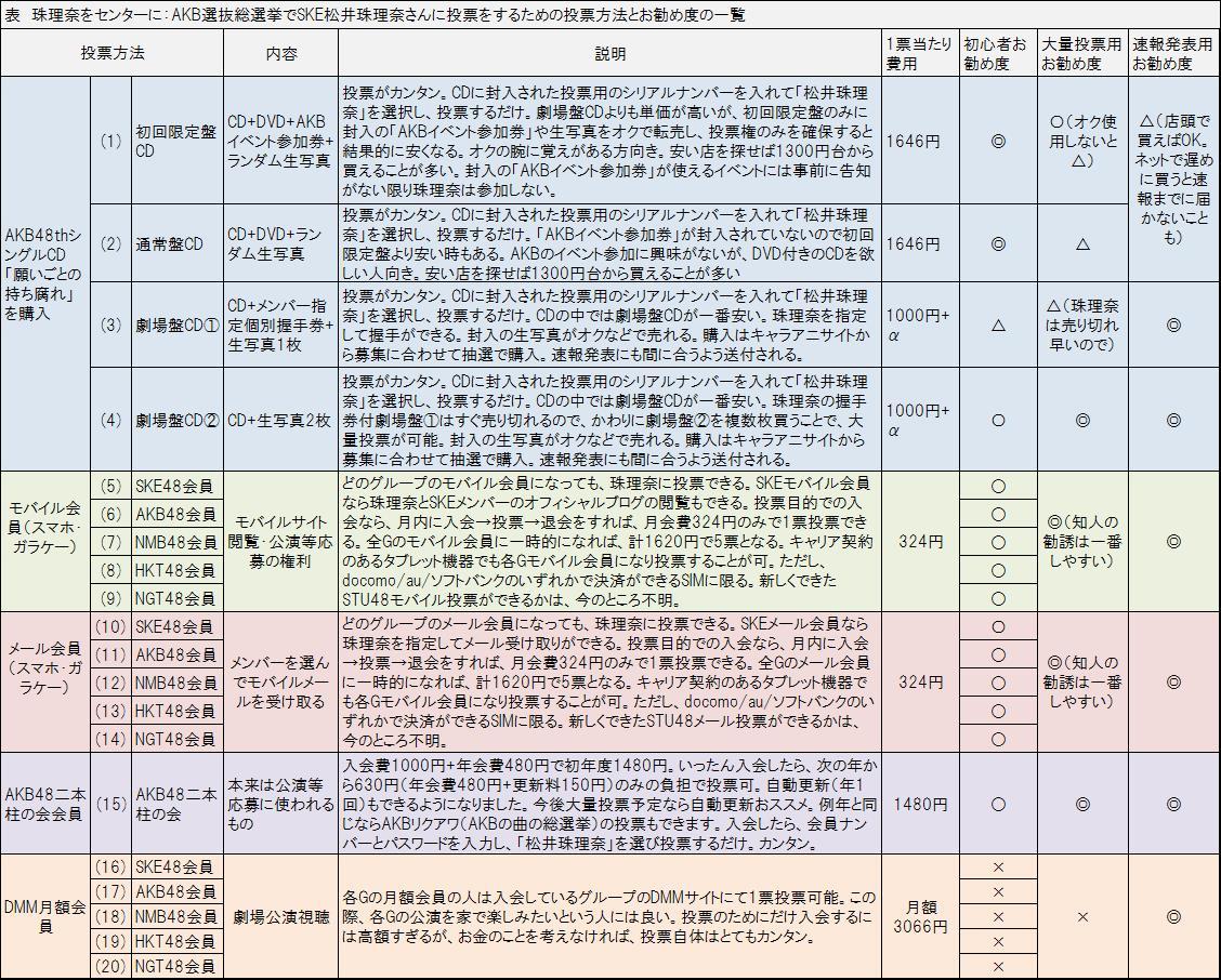 【SKE48】松井珠理奈☆応援スレ1912【祝地上波レギュラー☆SKE48むすびのイチバン!】YouTube動画>86本 ->画像>139枚