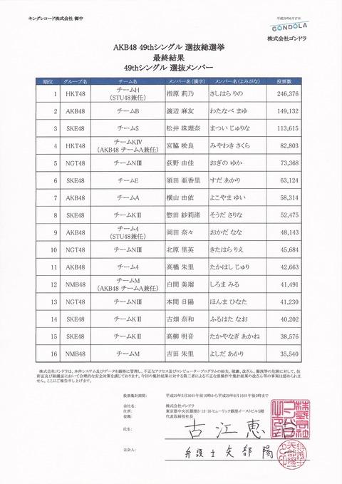 【#AKB総選挙2017】AKBからの公式文書「AKB48 49thシングル 選抜総選挙」全開票結果 立会人署名入り
