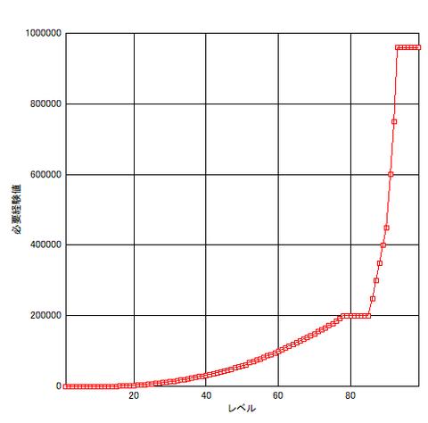 225_レベルグラフ