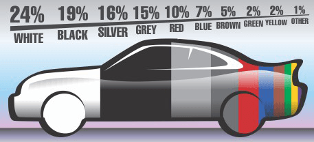 Car-Pie-Chart