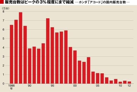 【ホンダ】10代目アコード発売
