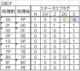 DECF_結果