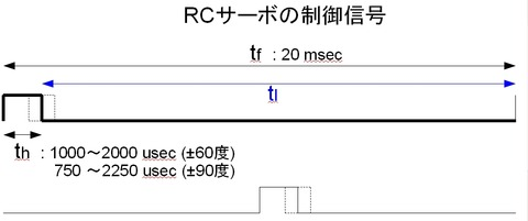 rcs_signal