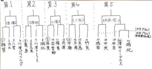 全日本学童トーナメント表