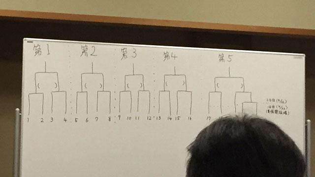 ホワイトボードに描かれた真っさらなトーナメント表アップ