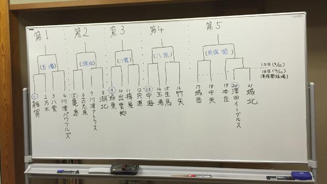 組み合わせトーナメント表、最終ホワイトボード