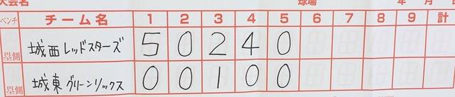 vs城西レッドズターズ 2回戦目の得点表