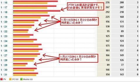 1月アクセス解析グラフ2