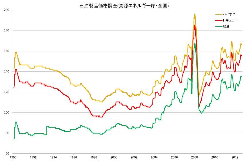 石油製品価格調査(資源エネルギー庁・全国)