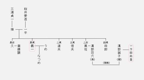 義一家系図