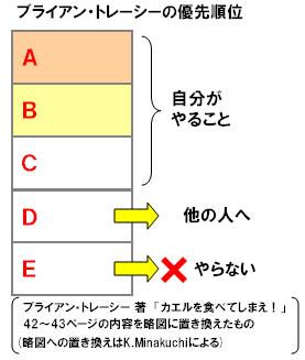 ブライアントレーシー優先順位.JPG
