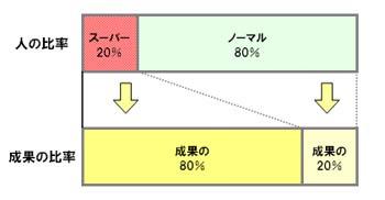 80対20の法則(人と成果2).jpg