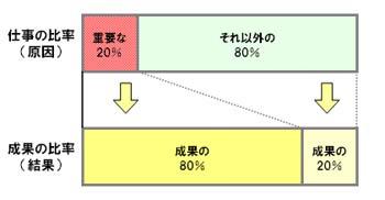 80対20の法則(原因と結果2).jpg