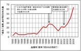 成功法則本刊行数グラフ