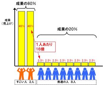 80対20の法則(1人当たりの生産性2).jpg