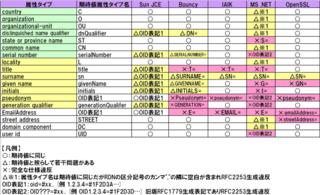 RFC2253テスト1属性タイプ名のテスト