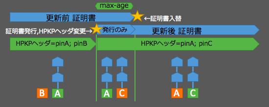 hpkp-move-c2