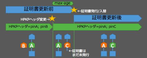 hpkp-move-b1