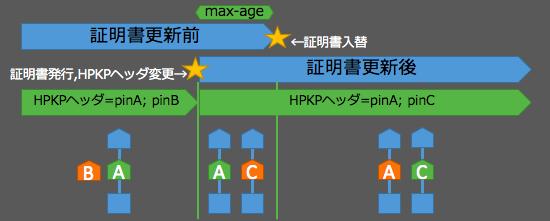 hpkp-move-c1