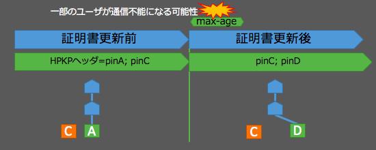 hpkp-move-d1
