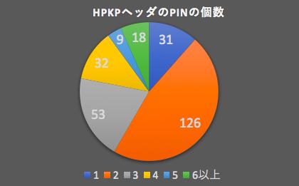 hpkp-graph2