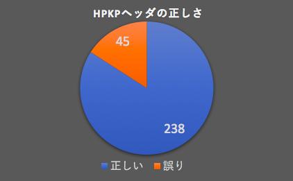 hpkp-graph1