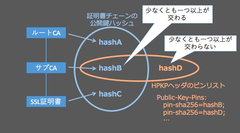 hpkp-intersect
