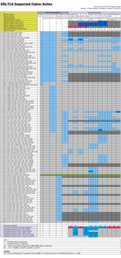 SSL-TLS Supported CipherSuites