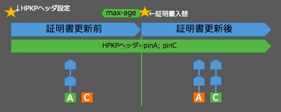 hpkp-move-b2