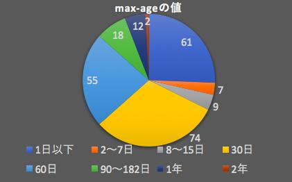 hpkp-graph3