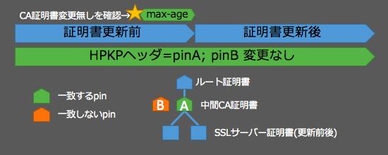 hpkp-move1