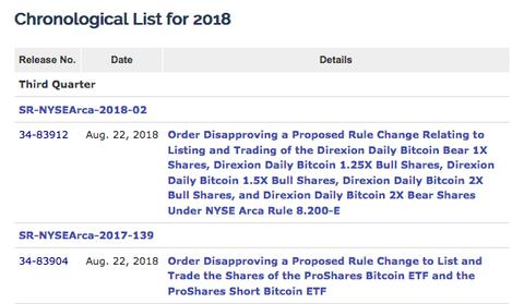 SEC bitcoinETF
