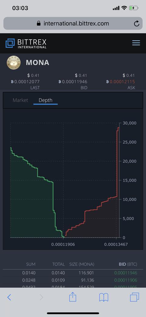 爆上がり止まらず。ビットコイン史上最高値の3万3000ドルを突破