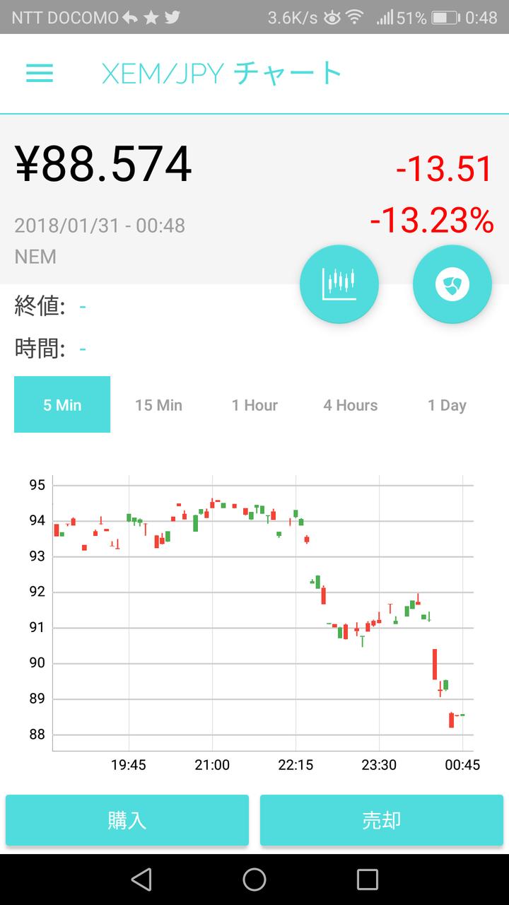 370 BTC ビットコイン (Bitcoin) へ JPY 日本円