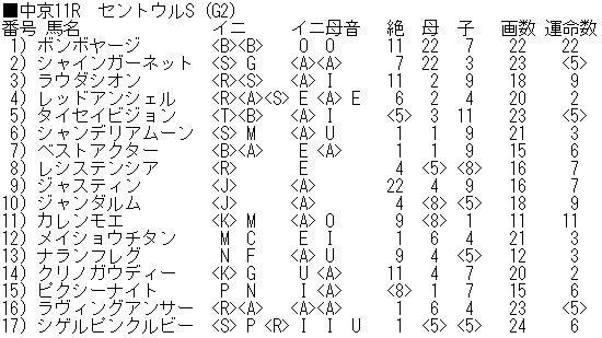 0912セントウルS_ブログ用