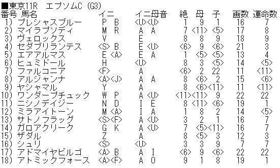 「エプソムC」(G3)「函館スプリントS」(G3)の最終結論!