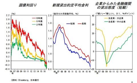 日銀金融環境-20160905