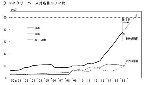 日銀マネタリーベース-20160923